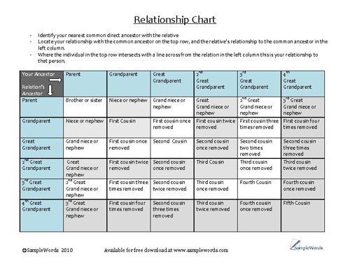genealogy relationship chart